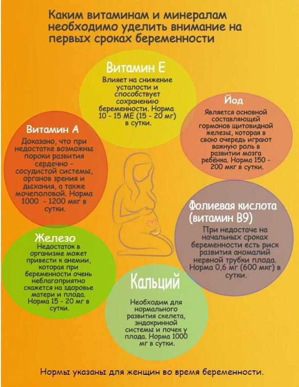 Витамины в черешне для беременных