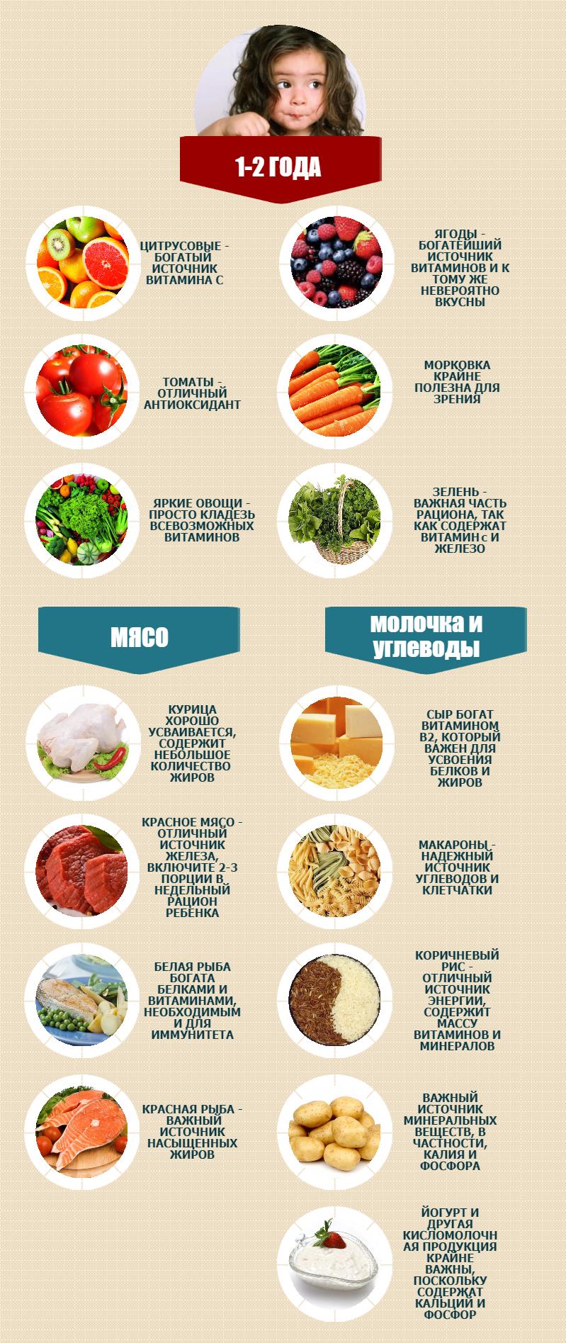 Чем кормить ребенка от года рецепты