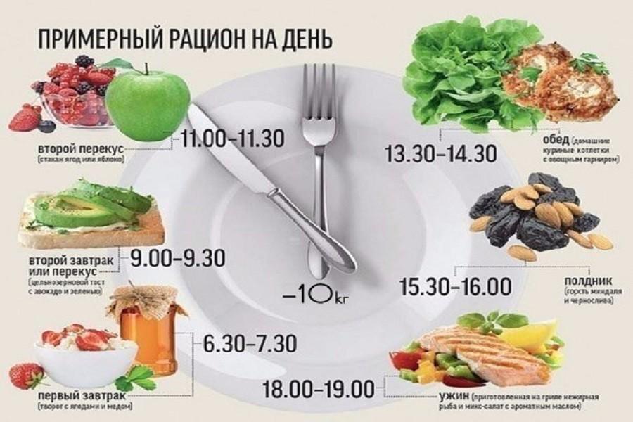 Сбалансированное питание на день