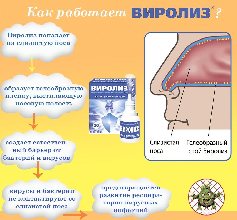 Спрей от гриппа и простуды Виролиз. Профилактика гриппа и ОРВИ у детей.