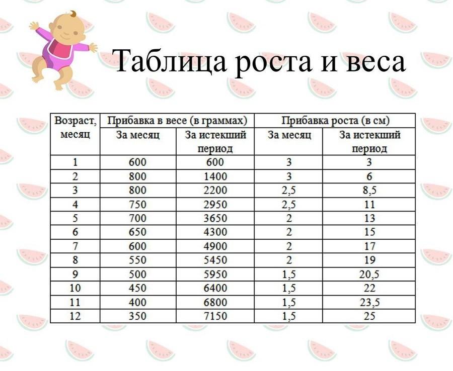 и таблица веса роста параметров